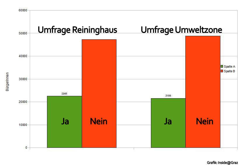 Umfrage Ergebnis: Umweltzone Nein, Reininghaus Nein