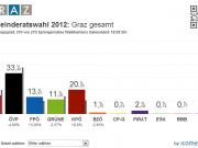 Graz Gemeinderatswahl 2012