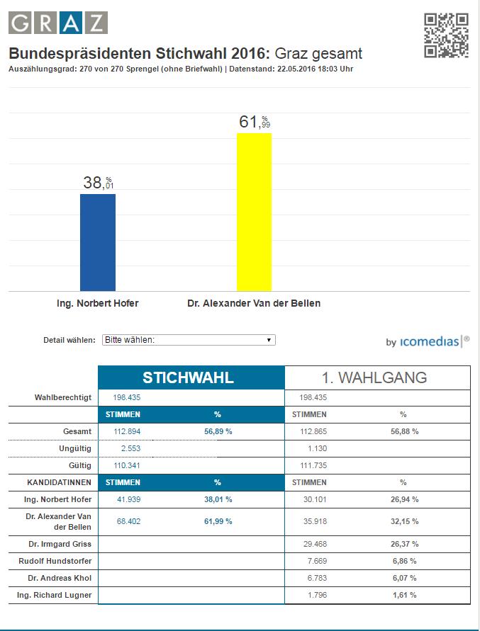 Bundespräsidenten Stichwahl 2016