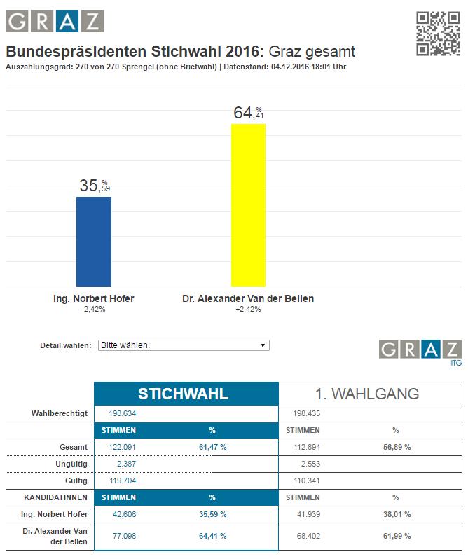 Bundespräsidentenwahl Österreich Graz Ergebnis