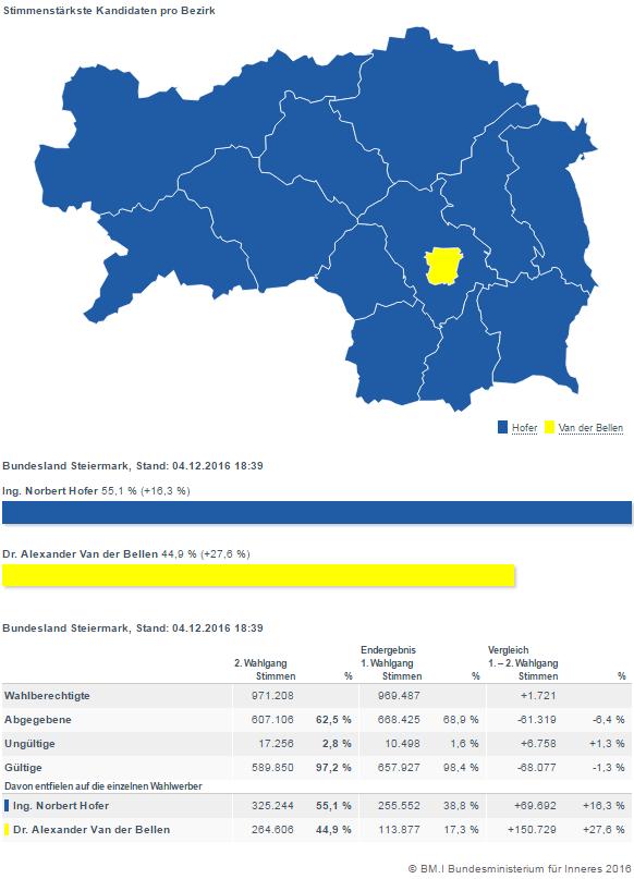 Ergebnis Steiermark Bundespräsidentenwahl 4.12.2016