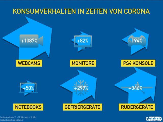 Kaufverhalten Coronavirus Krise Geizhals