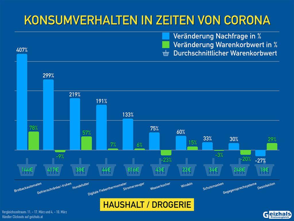 Konsumverhalten Haushaltsprodukte Corona