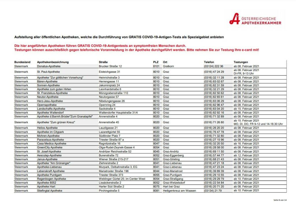 Apothekerkammer gratis Covid19 Tests Liste