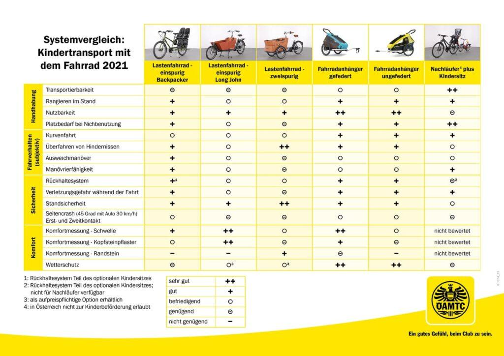 Kindertransport Fahrrad Test ÖAMTC