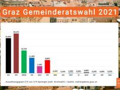 Ergebnis der Graz Gemeinderatswahl 2021