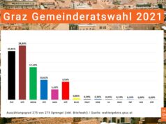 Ergebnis Graz Gemeinderatswahl 2021 mit Briefwahl