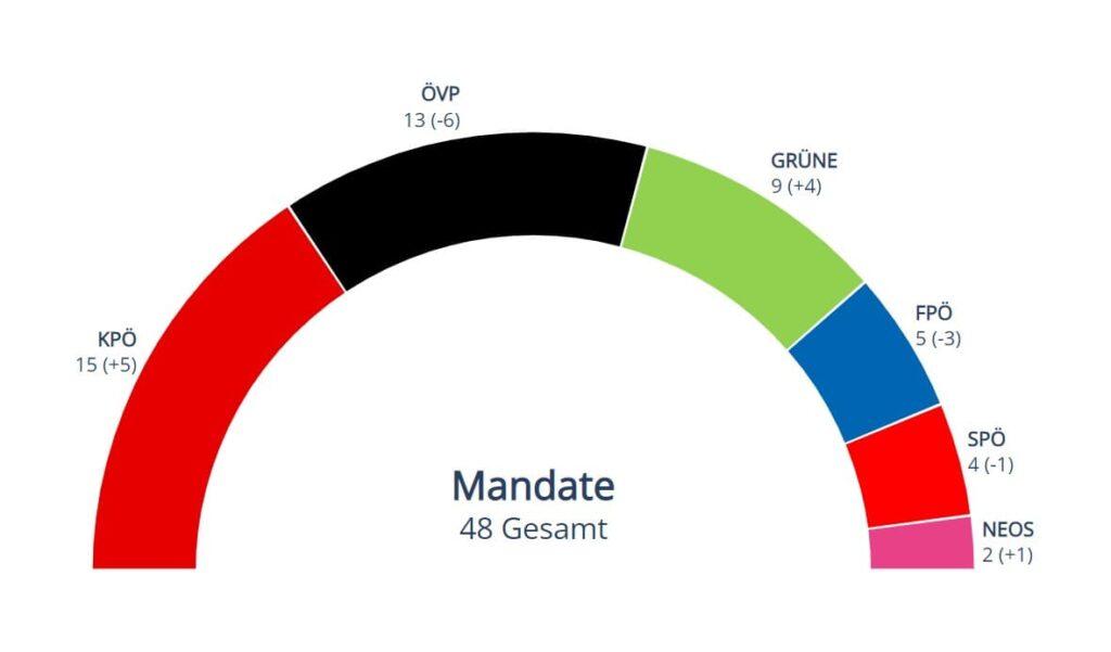 Mandate Gemeinderatswahl 2021